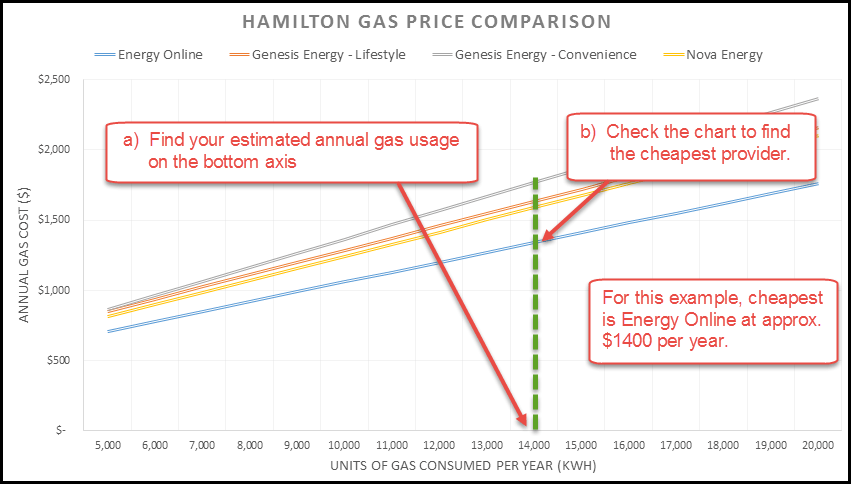 How to read gas comparison chart