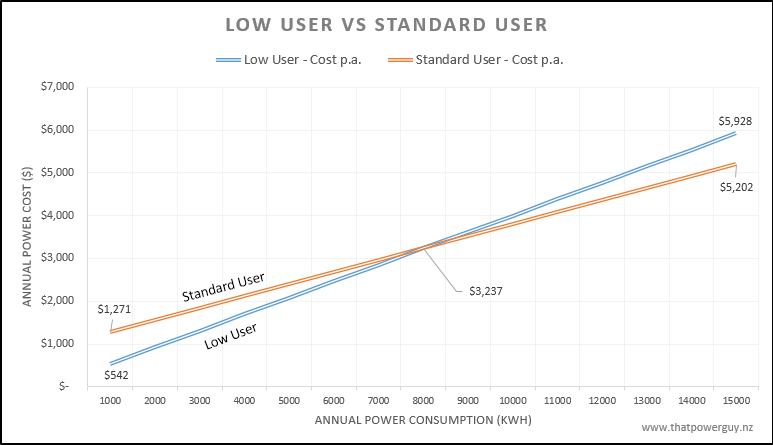 Low User Vs High User chart
