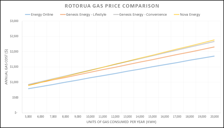 Gas price comparison for Rotorua