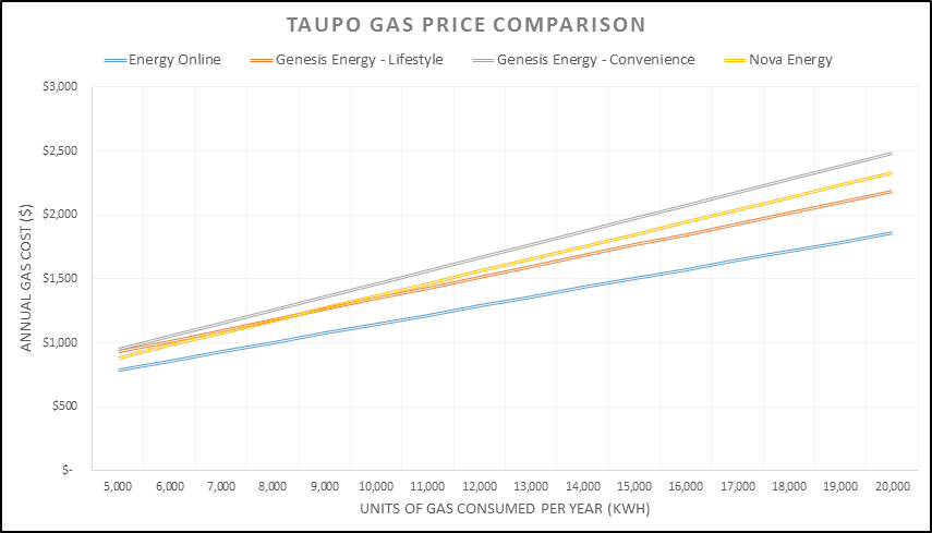 Gas price comparison for Taupo