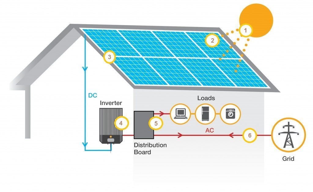 How Solar Panels Work Diagram
