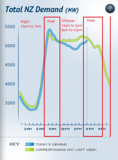Chart showing Cheaper Power at Night and Offpeak Periods.