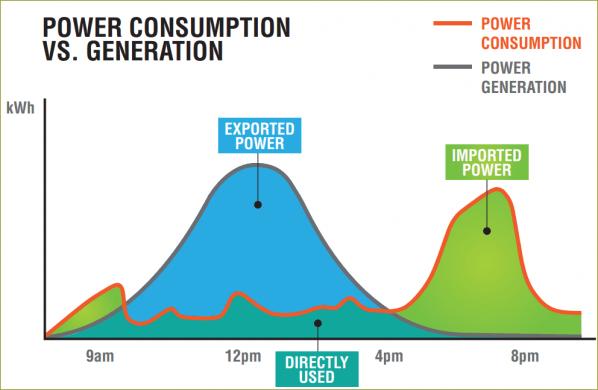 Solar Self Consumption Chart