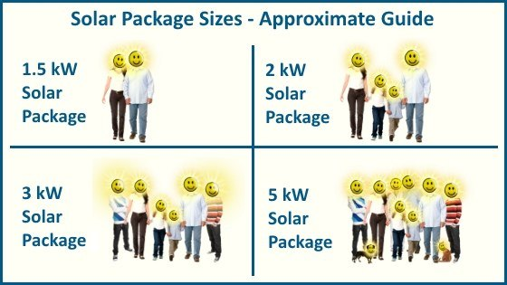 Solar package sizing guide