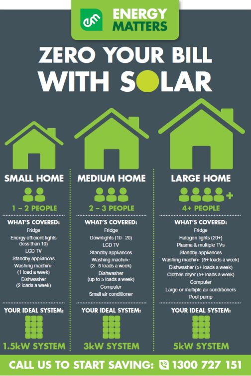 Solar package sizing guide from USA