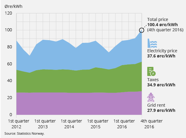 Norway Wholesale Power Prices Graph