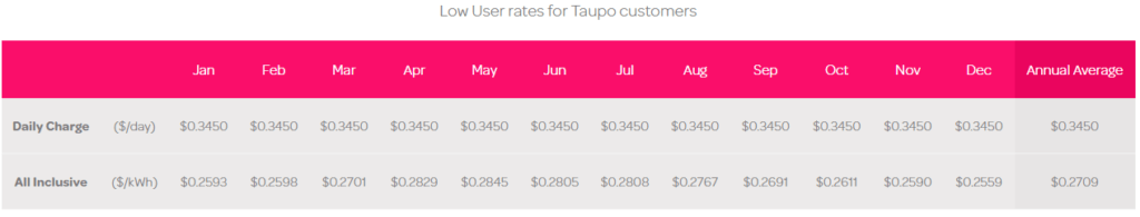 Powershop Taupo Power Prices