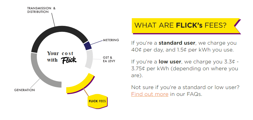 What are Flick Electric Fees Chart